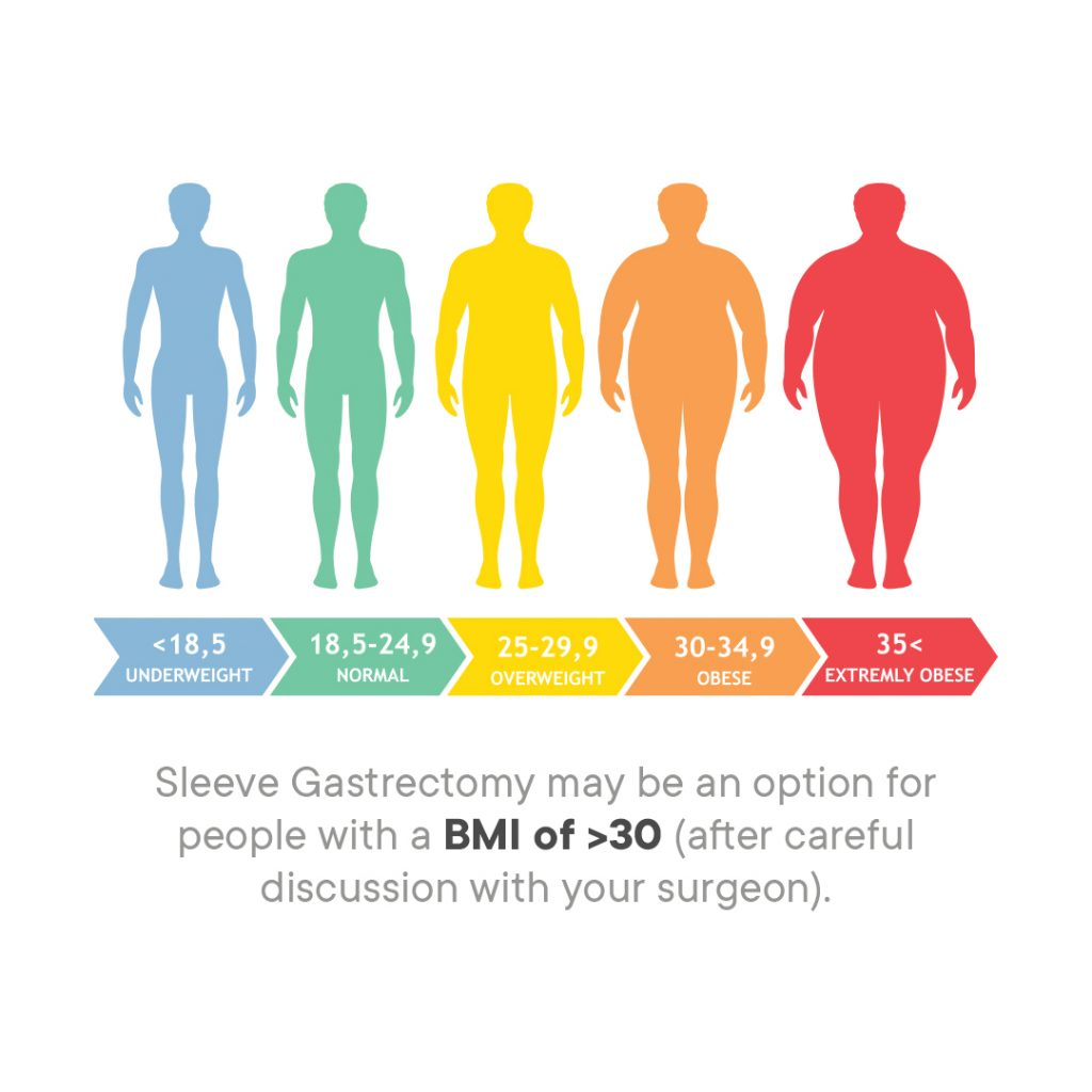 BMI index and gastric sleeve surgery